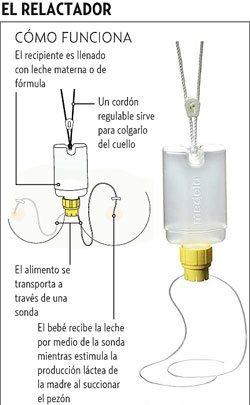 La lactancia inducida por el bombeo de los senos