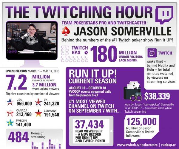 Jason Somerville - Run it UP! infographic